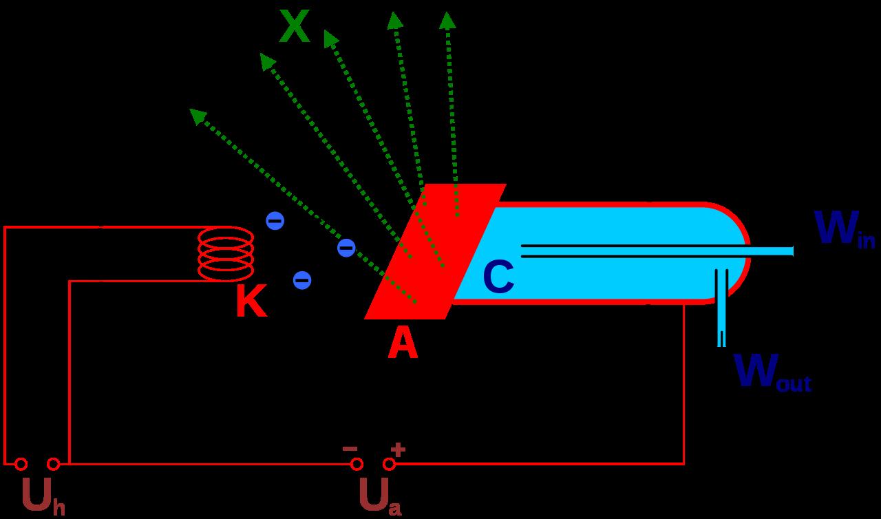 Nguyên lý đèn phát tia X