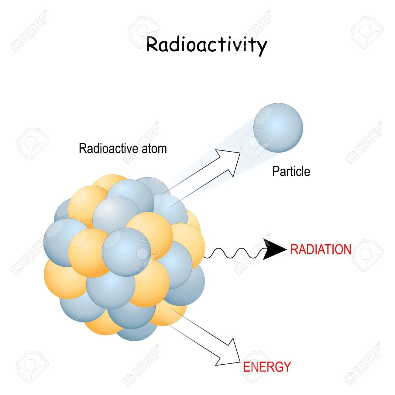 Hiện tượng phóng xạ